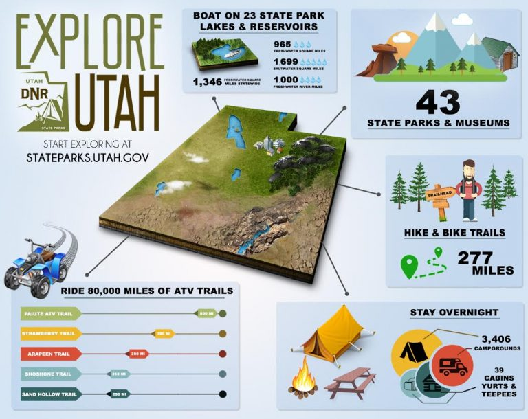 Infographic outlining the state park system